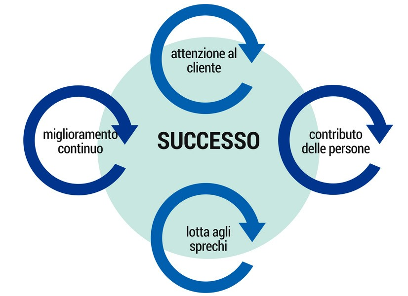 i principi di lean management